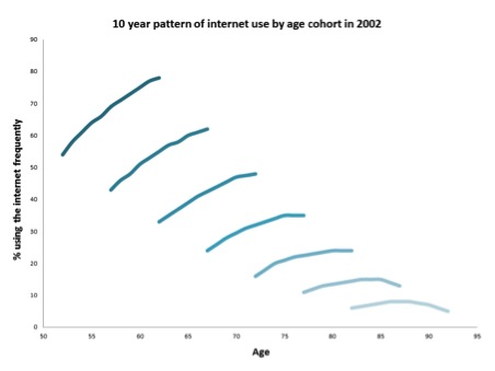 DE in later life graph